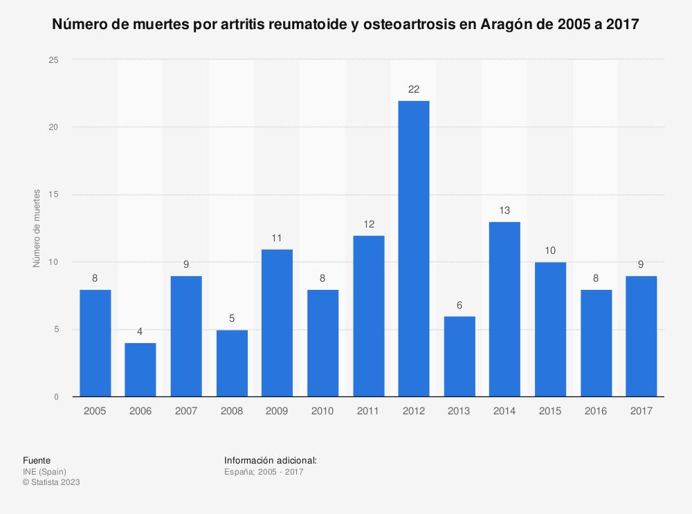 Estadística: Número de muertes por artritis reumatoide y osteoartrosis en Aragón de 2005 a 2017 | Statista