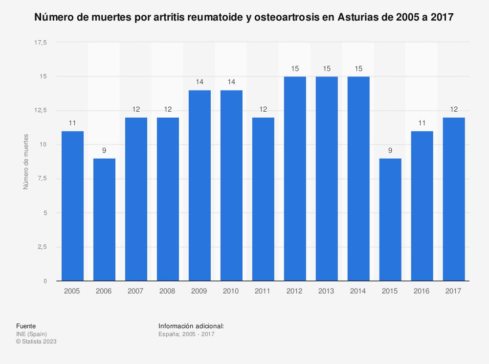 Estadística: Número de muertes por artritis reumatoide y osteoartrosis en Asturias de 2005 a 2017 | Statista