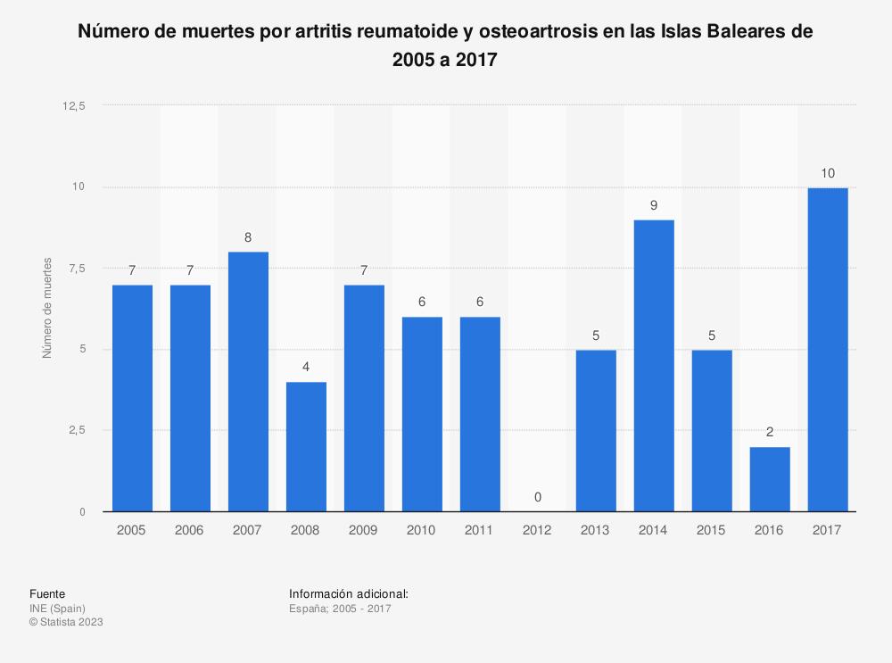Estadística: Número de muertes por artritis reumatoide y osteoartrosis en las Islas Baleares de 2005 a 2017 | Statista