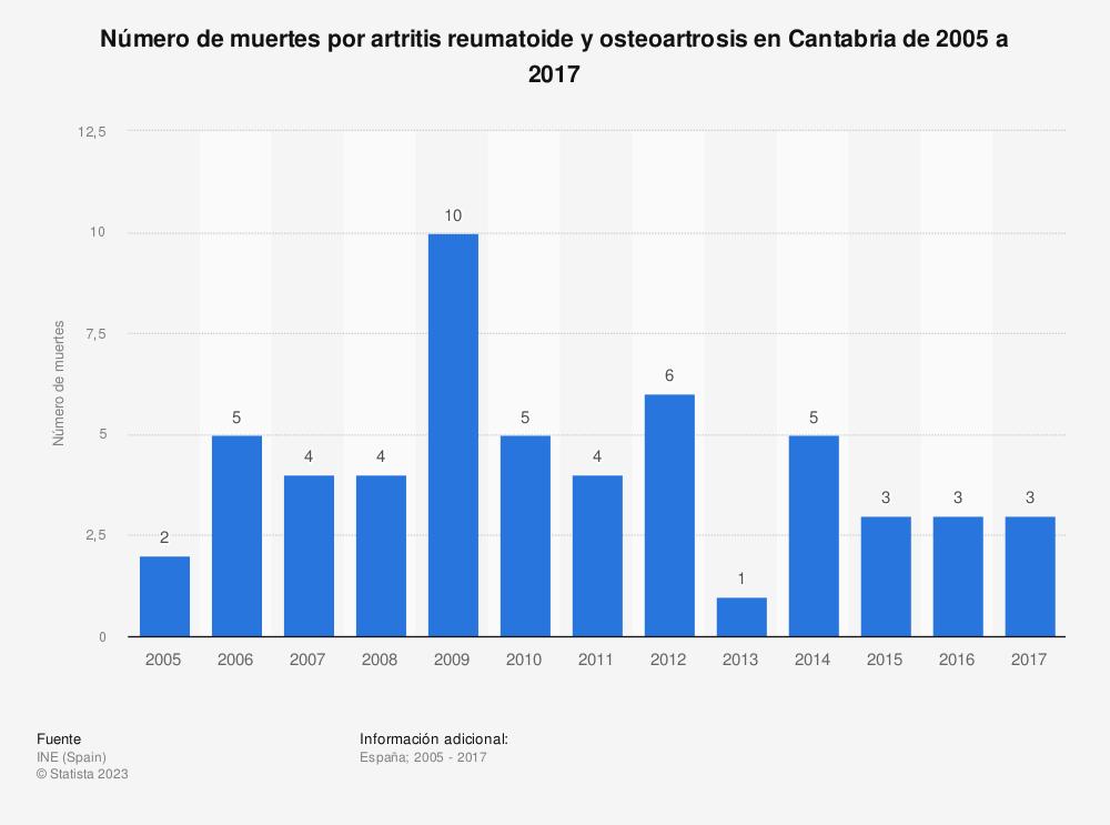Estadística: Número de muertes por artritis reumatoide y osteoartrosis en Cantabria de 2005 a 2017 | Statista