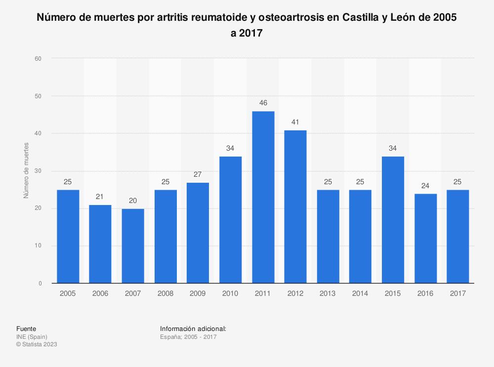 Estadística: Número de muertes por artritis reumatoide y osteoartrosis en Castilla y León de 2005 a 2017 | Statista