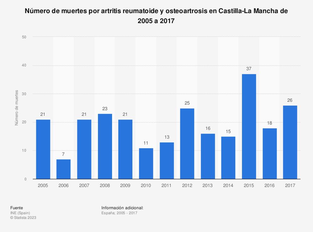 Estadística: Número de muertes por artritis reumatoide y osteoartrosis en Castilla-La Mancha de 2005 a 2017 | Statista