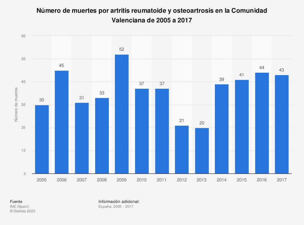 Estadística: Número de muertes por artritis reumatoide y osteoartrosis en la Comunidad Valenciana de 2005 a 2017 | Statista