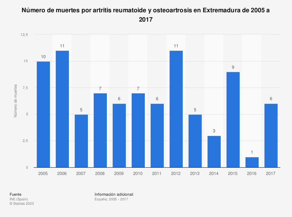 Estadística: Número de muertes por artritis reumatoide y osteoartrosis en Extremadura de 2005 a 2017 | Statista