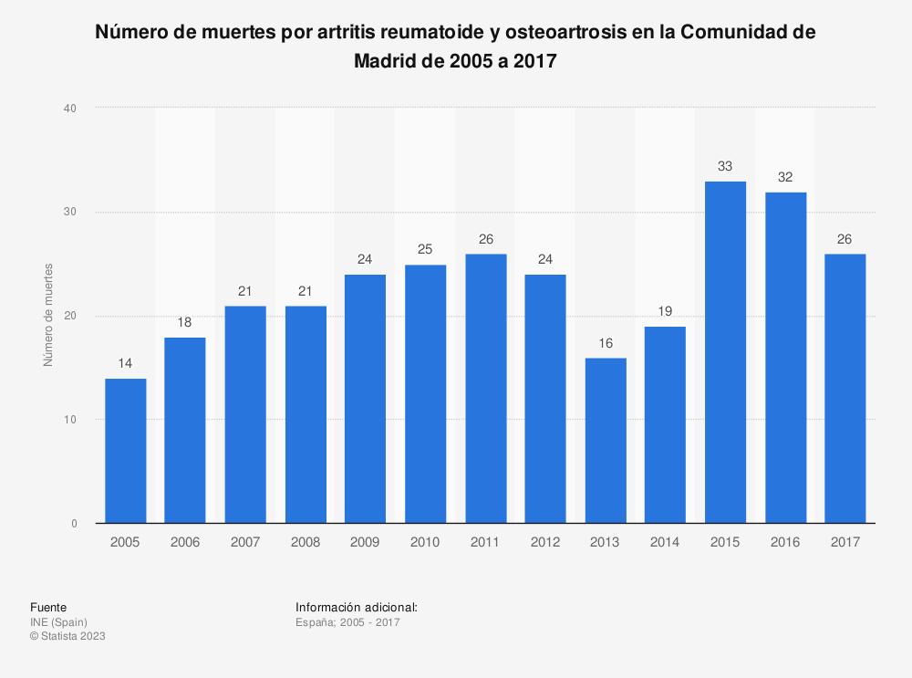 Estadística: Número de muertes por artritis reumatoide y osteoartrosis en la Comunidad de Madrid de 2005 a 2017 | Statista
