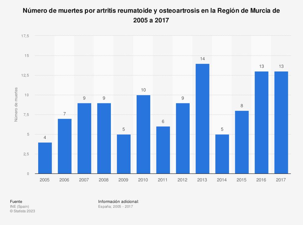 Estadística: Número de muertes por artritis reumatoide y osteoartrosis en la Región de Murcia de 2005 a 2017 | Statista