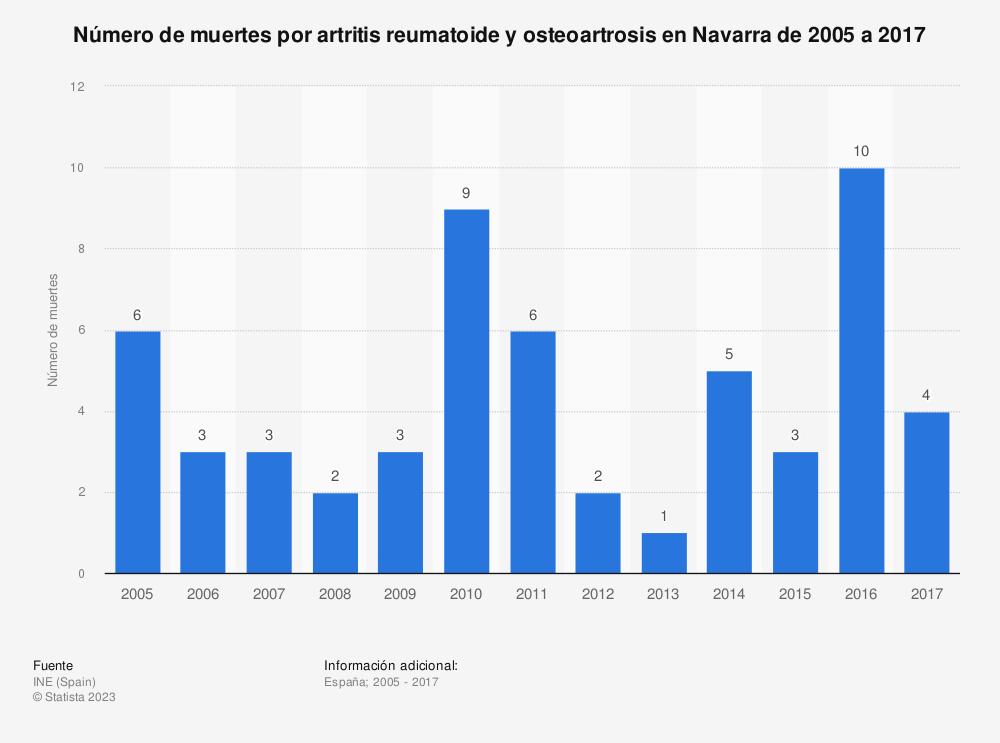 Estadística: Número de muertes por artritis reumatoide y osteoartrosis en Navarra de 2005 a 2017 | Statista