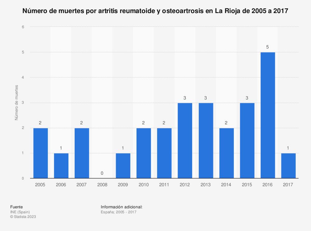 Estadística: Número de muertes por artritis reumatoide y osteoartrosis en La Rioja de 2005 a 2017 | Statista
