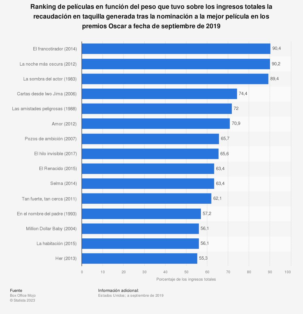 Estadística: Ranking de películas en función del peso que tuvo sobre los ingresos totales la recaudación en taquilla generada tras la nominación a la mejor película en los premios Oscar a fecha de septiembre de 2019 | Statista