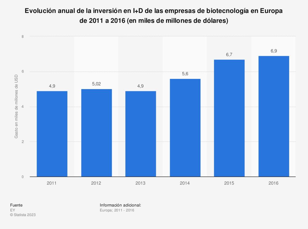 Estadística: Evolución anual de la inversión en I+D de las empresas de biotecnología en Europa de 2011 a 2016 (en miles de millones de dólares) | Statista