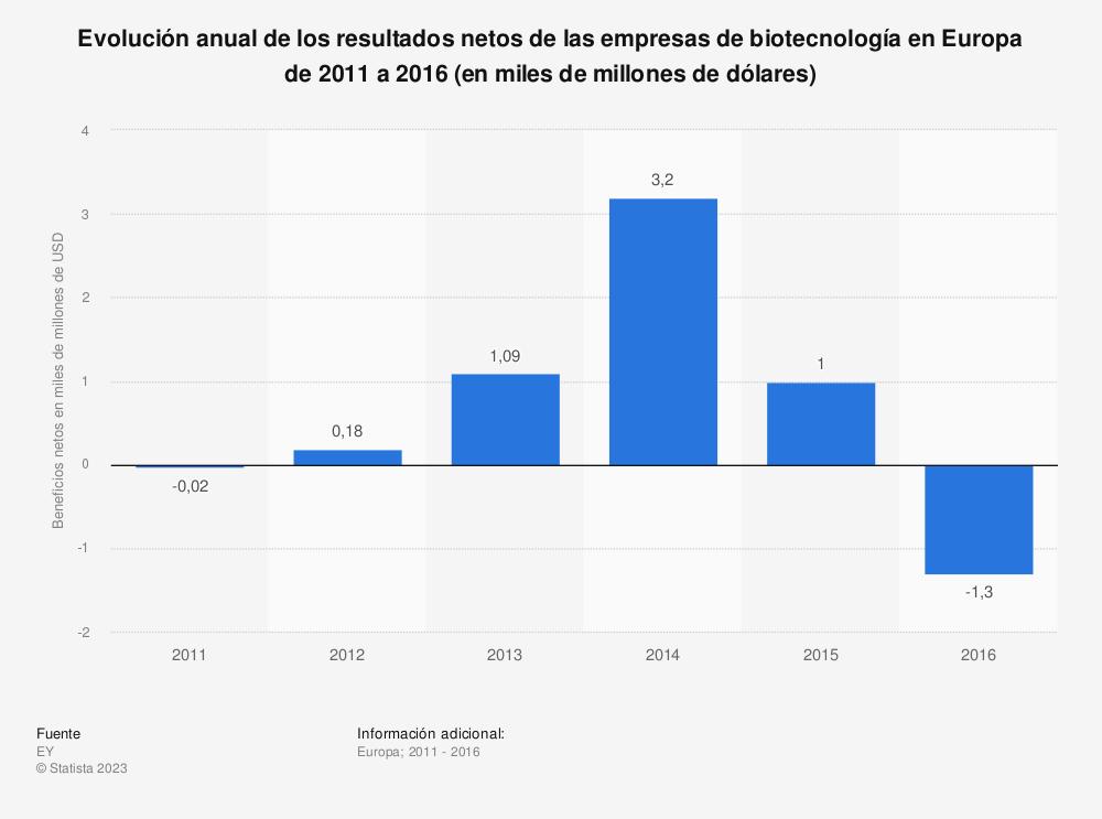 Estadística: Evolución anual de los resultados netos de las empresas de biotecnología en Europa de 2011 a 2016 (en miles de millones de dólares) | Statista