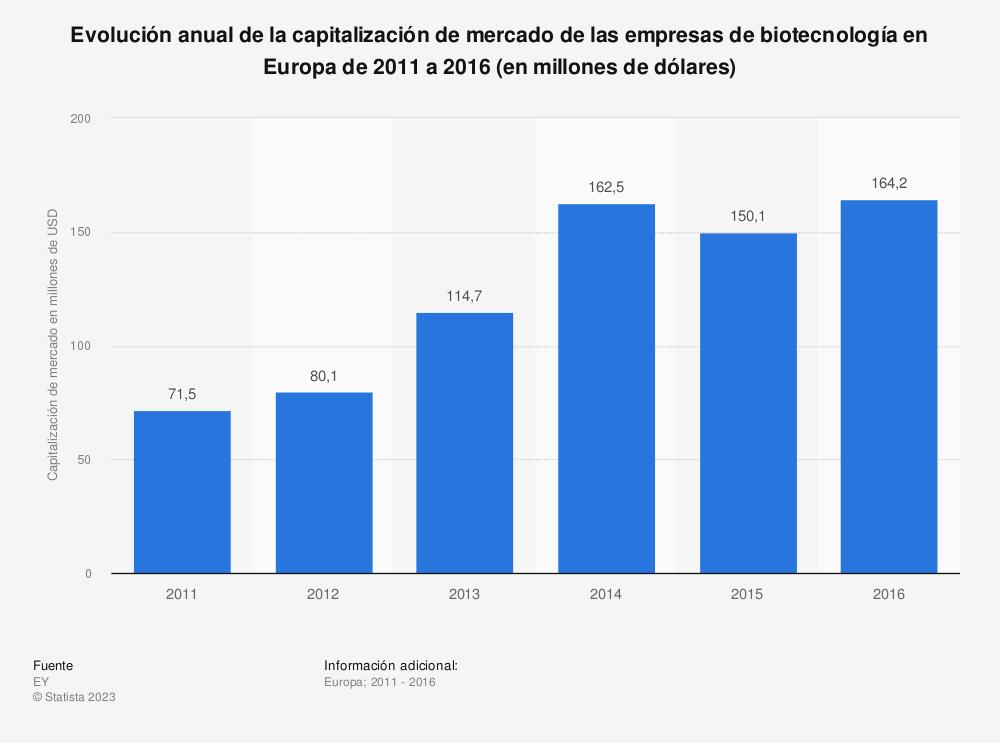 Estadística: Evolución anual de la capitalización de mercado de las empresas de biotecnología en Europa de 2011 a 2016 (en millones de dólares) | Statista