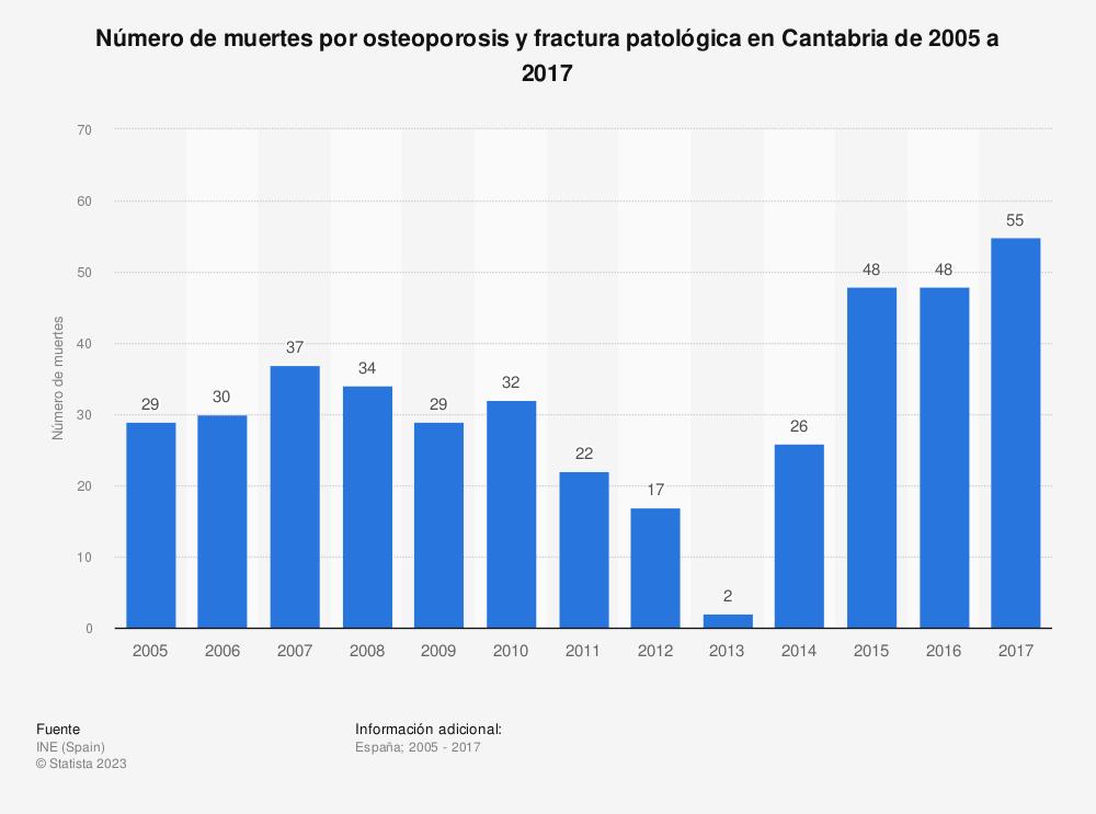 Estadística: Número de muertes por osteoporosis y fractura patológica en Cantabria de 2005 a 2017 | Statista