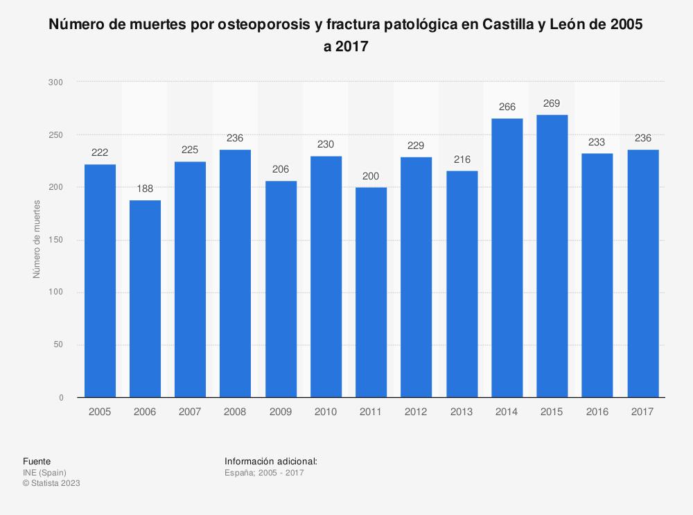 Estadística: Número de muertes por osteoporosis y fractura patológica en Castilla y León de 2005 a 2017 | Statista
