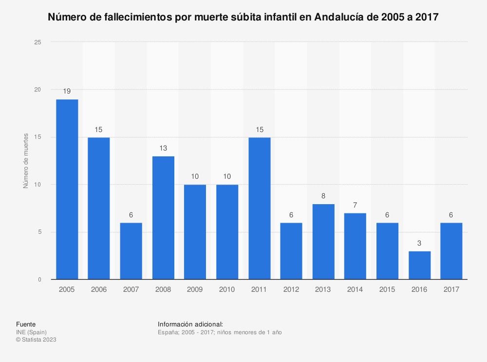 Estadística: Número de fallecimientos por muerte súbita infantil en Andalucía de 2005 a 2017 | Statista