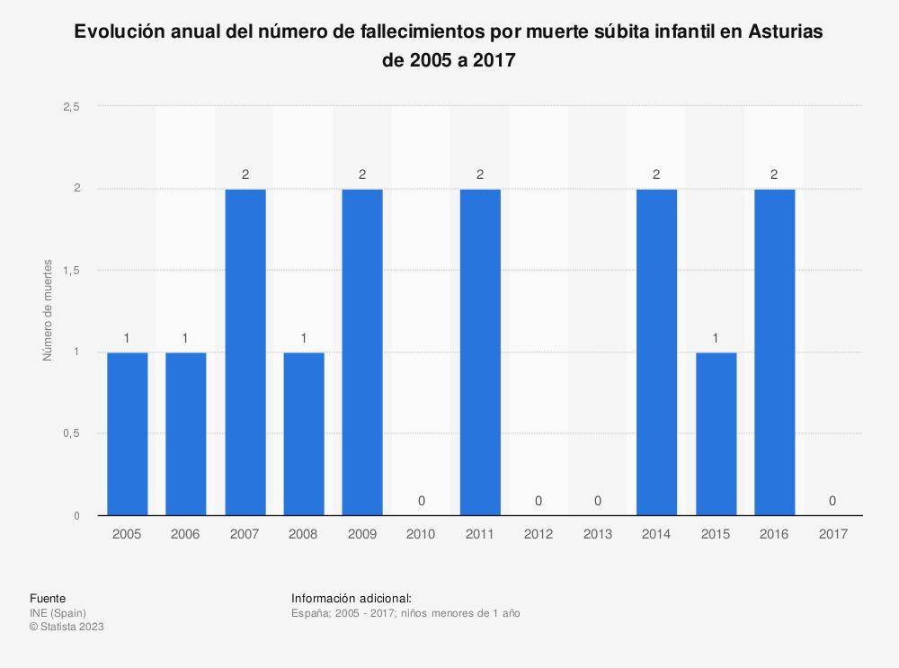 Estadística: Evolución anual del número de fallecimientos por muerte súbita infantil en Asturias de 2005 a 2017 | Statista