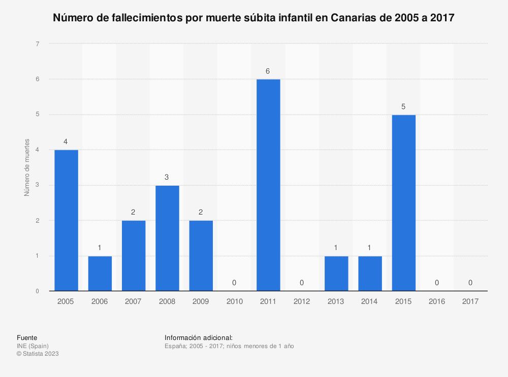 Estadística: Número de fallecimientos por muerte súbita infantil en Canarias de 2005 a 2017 | Statista
