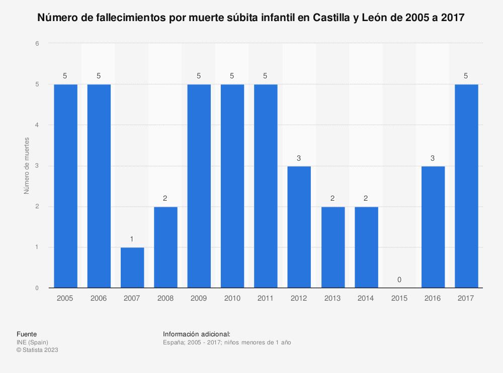 Estadística: Número de fallecimientos por muerte súbita infantil en Castilla y León de 2005 a 2017 | Statista