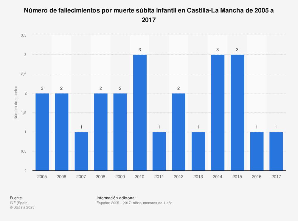Estadística: Número de fallecimientos por muerte súbita infantil en Castilla-La Mancha de 2005 a 2017 | Statista