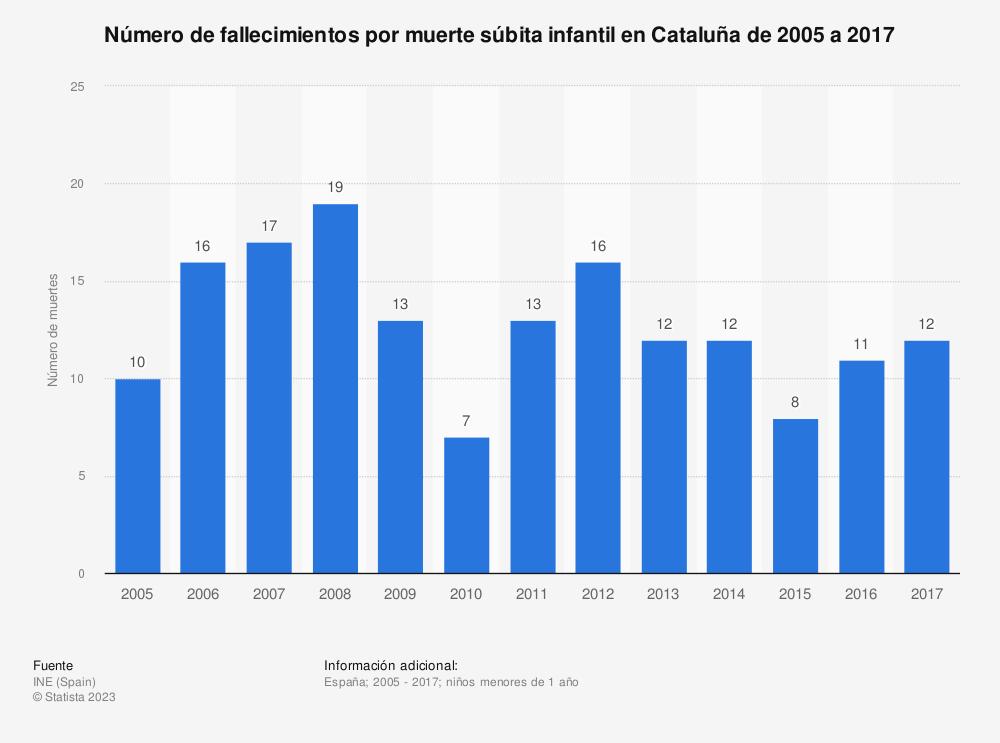 Estadística: Evolución anual del número de fallecimientos por muerte súbita infantil en Cataluña de 2005 a 2016 | Statista