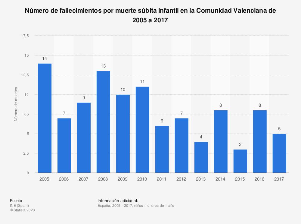 Estadística: Número de fallecimientos por muerte súbita infantil en la Comunidad Valenciana de 2005 a 2017 | Statista