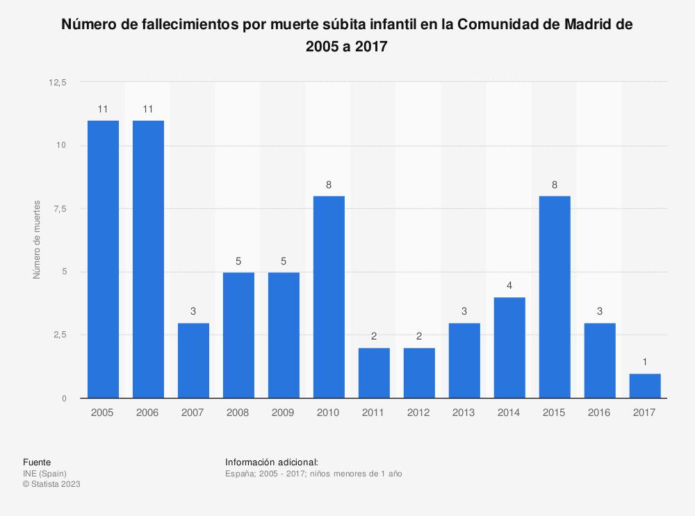 Estadística: Número de fallecimientos por muerte súbita infantil en la Comunidad de Madrid de 2005 a 2017 | Statista
