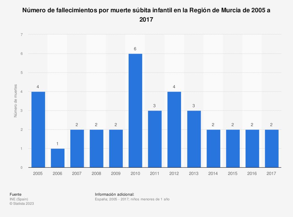 Estadística: Número de fallecimientos por muerte súbita infantil en la Región de Murcia de 2005 a 2017 | Statista