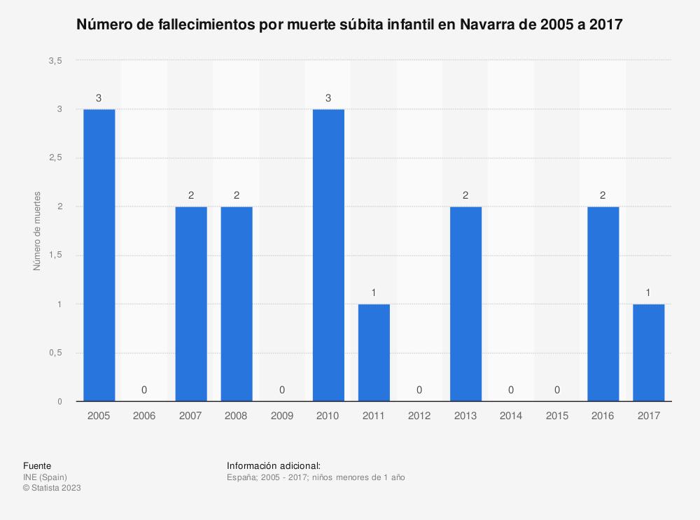 Estadística: Número de fallecimientos por muerte súbita infantil en Navarra de 2005 a 2017 | Statista