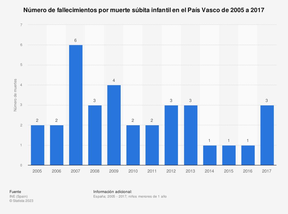 Estadística: Número de fallecimientos por muerte súbita infantil en el País Vasco de 2005 a 2017 | Statista