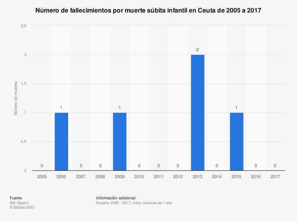 Estadística: Número de fallecimientos por muerte súbita infantil en Ceuta de 2005 a 2017 | Statista