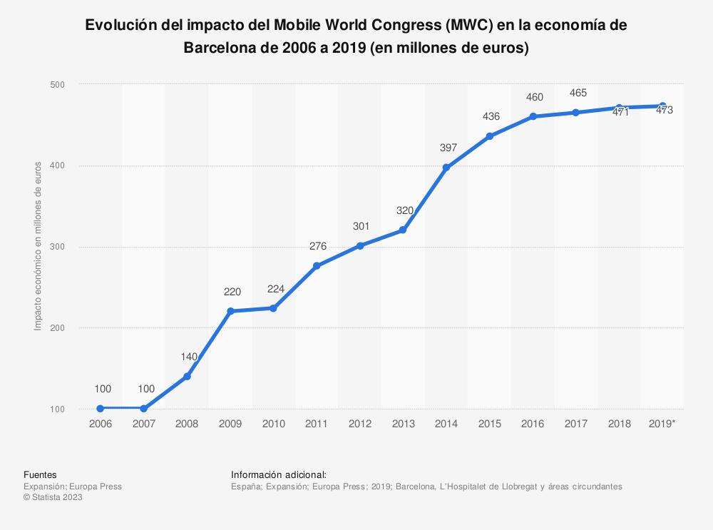 Estadística: Evolución del impacto del Mobile World Congress (MWC) en la economía de Barcelona de 2006 a 2019 (en millones de euros) | Statista