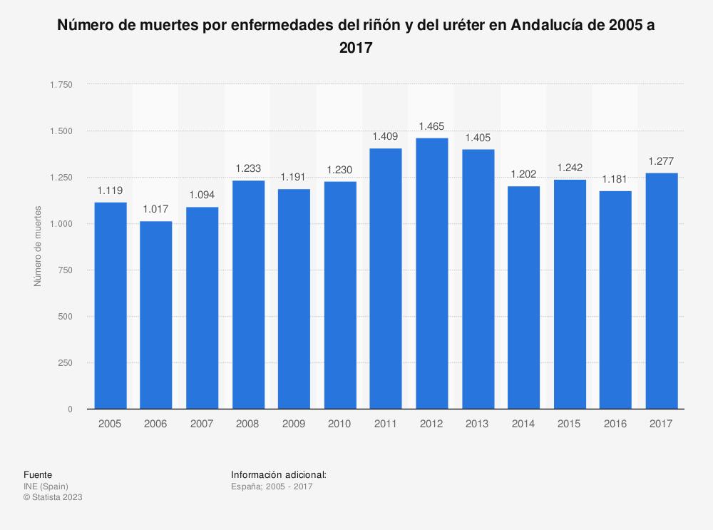 Estadística: Número de muertes por enfermedades del riñón y del uréter en Andalucía de 2005 a 2017 | Statista