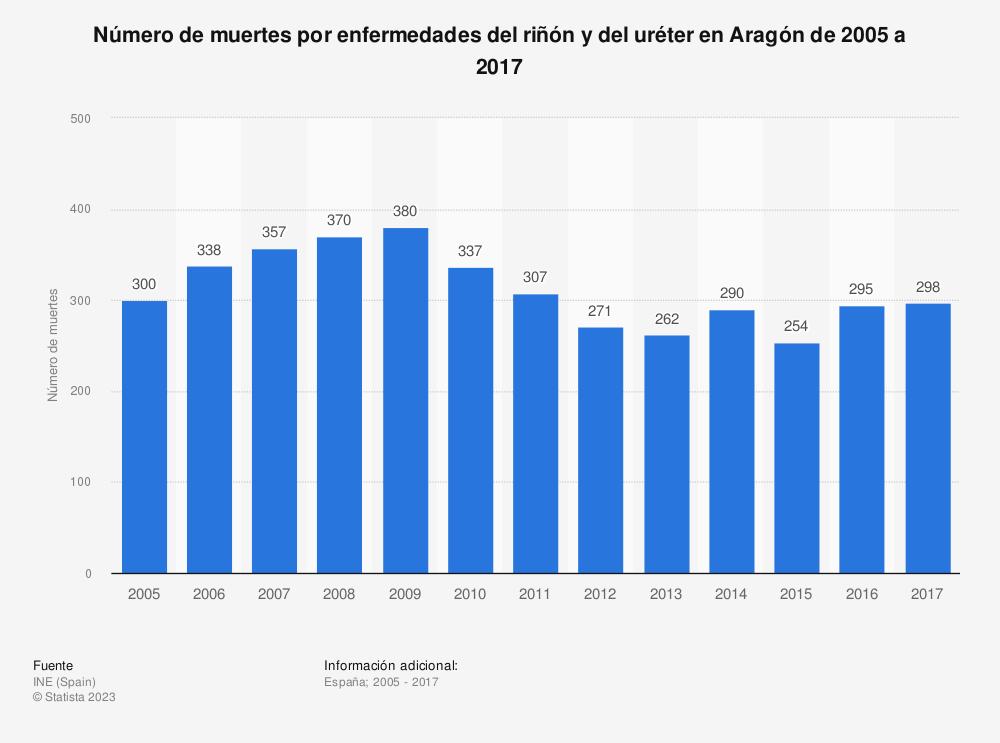 Estadística: Número de muertes por enfermedades del riñón y del uréter en Aragón de 2005 a 2017 | Statista