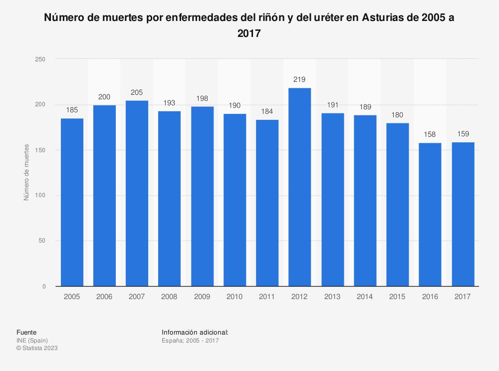 Estadística: Número de muertes por enfermedades del riñón y del uréter en Asturias de 2005 a 2017 | Statista