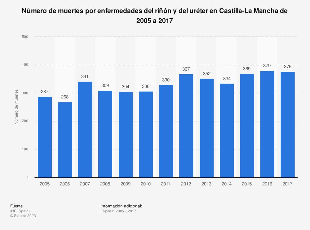 Estadística: Número de muertes por enfermedades del riñón y del uréter en Castilla-La Mancha de 2005 a 2017 | Statista