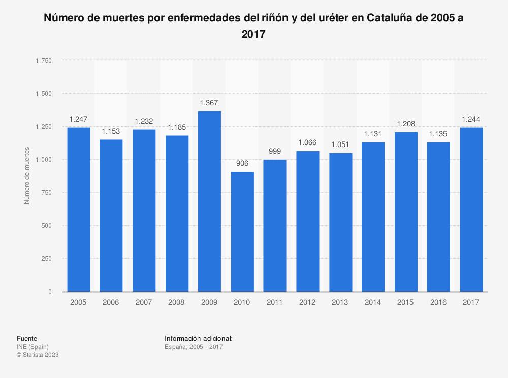 Estadística: Número de muertes por enfermedades del riñón y del uréter en Cataluña de 2005 a 2017 | Statista