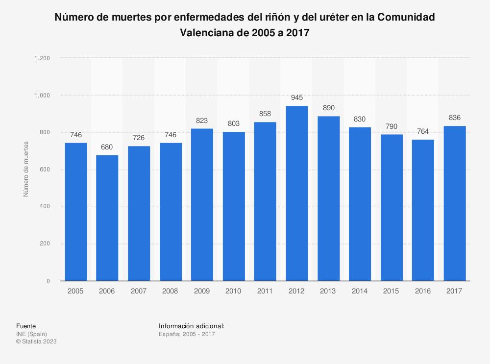 Estadística: Número de muertes por enfermedades del riñón y del uréter en la Comunidad Valenciana de 2005 a 2017 | Statista