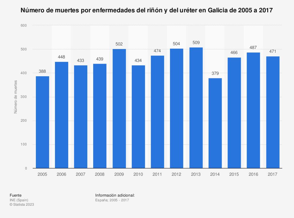 Estadística: Número de muertes por enfermedades del riñón y del uréter en Galicia de 2005 a 2017 | Statista