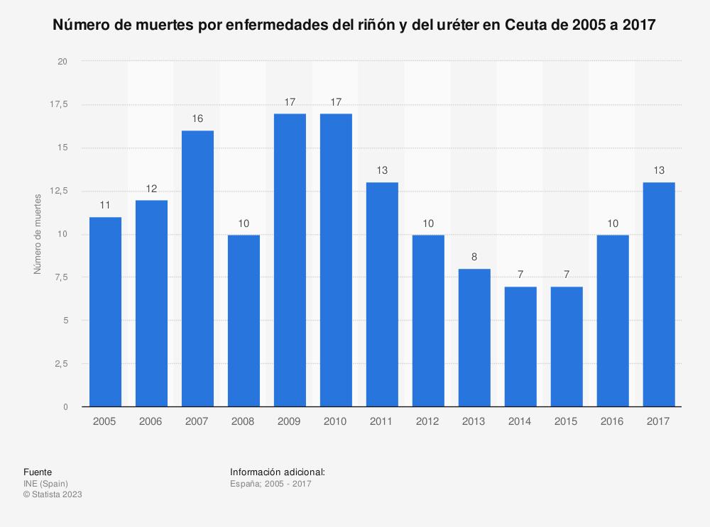 Estadística: Número de muertes por enfermedades del riñón y del uréter en Ceuta de 2005 a 2017 | Statista