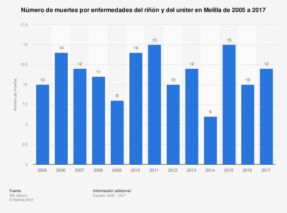 Estadística: Número de muertes por enfermedades del riñón y del uréter en Melilla de 2005 a 2017 | Statista