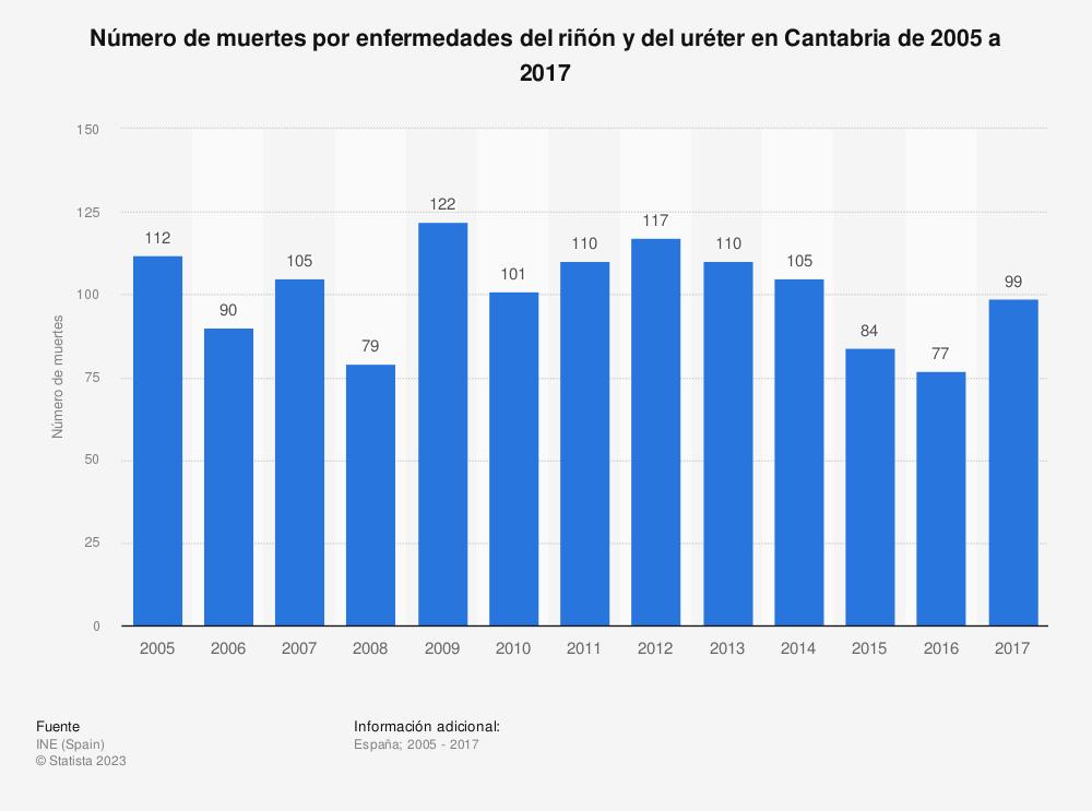 Estadística: Número de muertes por enfermedades del riñón y del uréter en Cantabria de 2005 a 2017 | Statista