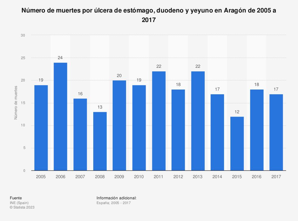 Estadística: Número de muertes por úlcera de estómago, duodeno y yeyuno en Aragón de 2005 a 2017 | Statista