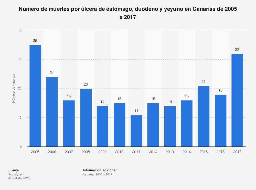 Estadística: Número de muertes por úlcera de estómago, duodeno y yeyuno en Canarias de 2005 a 2017 | Statista