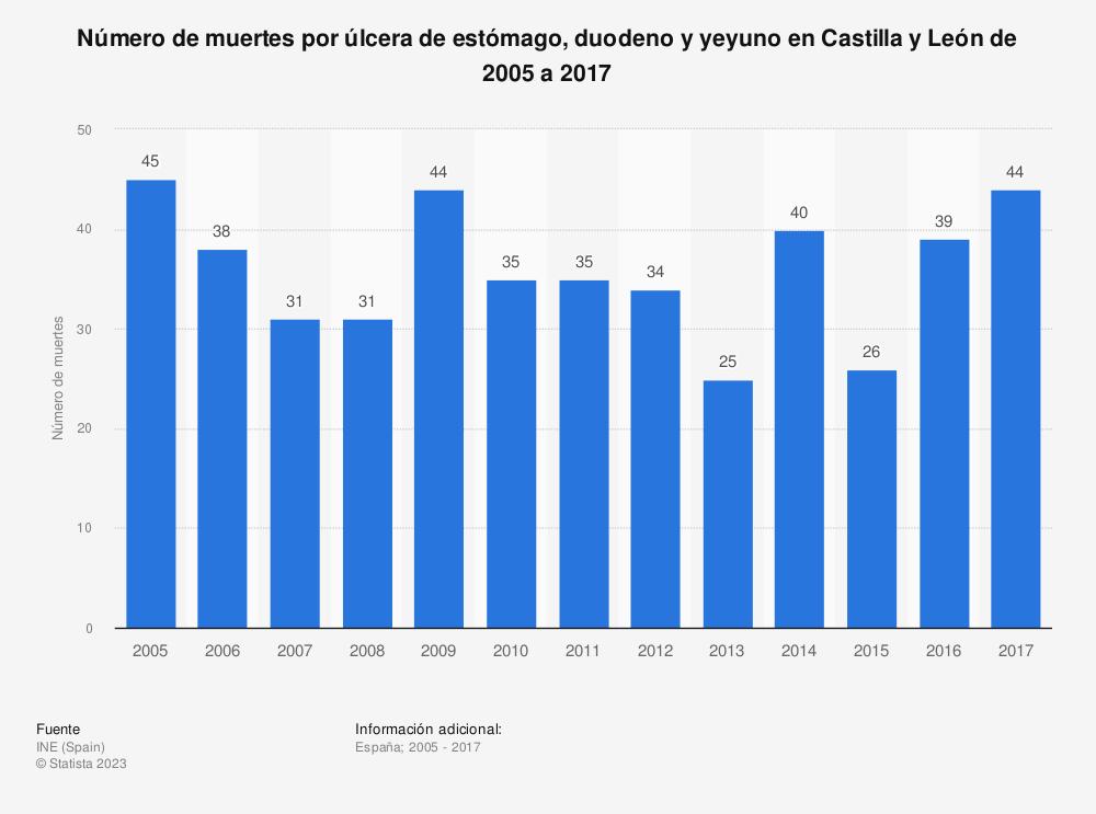 Estadística: Número de muertes por úlcera de estómago, duodeno y yeyuno en Castilla y León de 2005 a 2017 | Statista