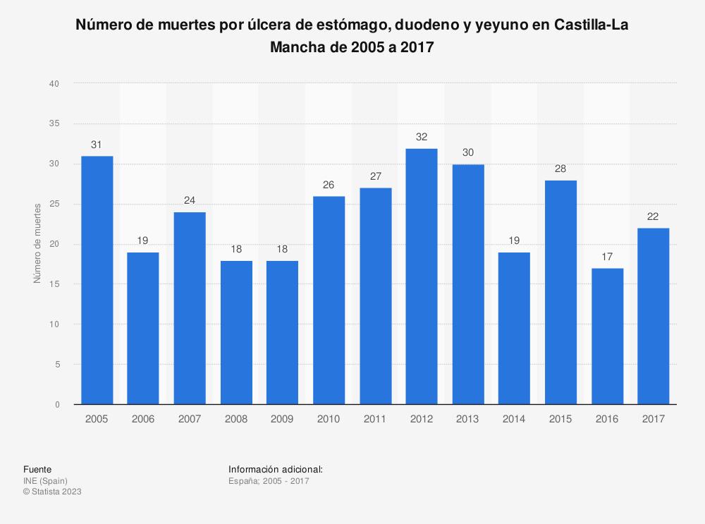 Estadística: Número de muertes por úlcera de estómago, duodeno y yeyuno en Castilla-La Mancha de 2005 a 2017 | Statista