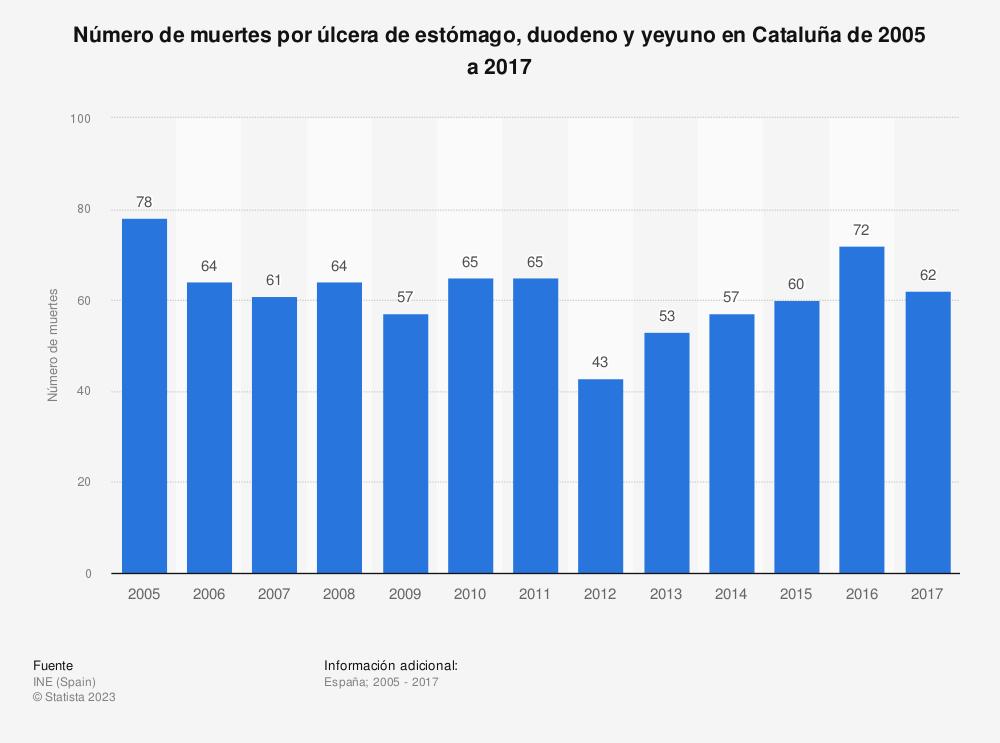 Estadística: Número de muertes por úlcera de estómago, duodeno y yeyuno en Cataluña de 2005 a 2017 | Statista