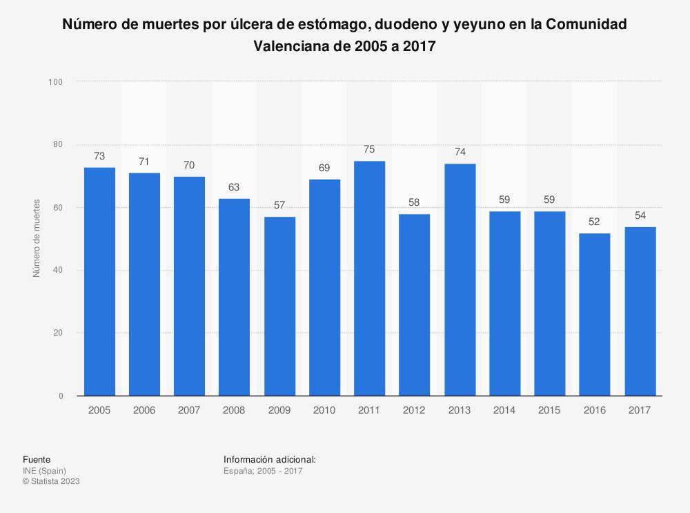 Estadística: Número de muertes por úlcera de estómago, duodeno y yeyuno en la Comunidad Valenciana de 2005 a 2017 | Statista