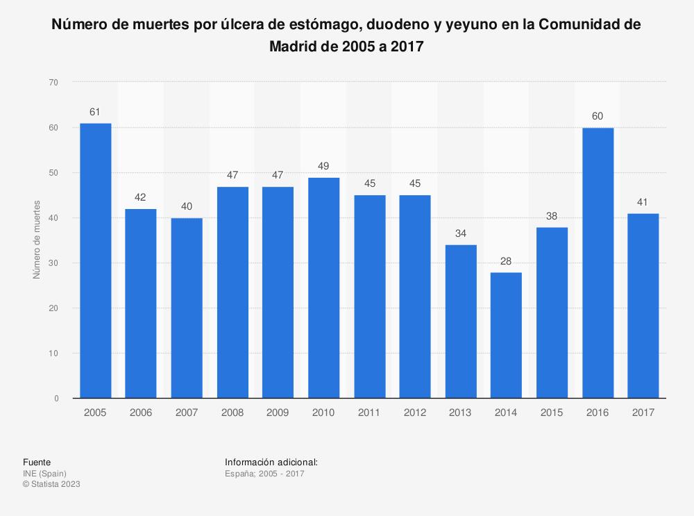 Estadística: Número de muertes por úlcera de estómago, duodeno y yeyuno en la Comunidad de Madrid de 2005 a 2017 | Statista