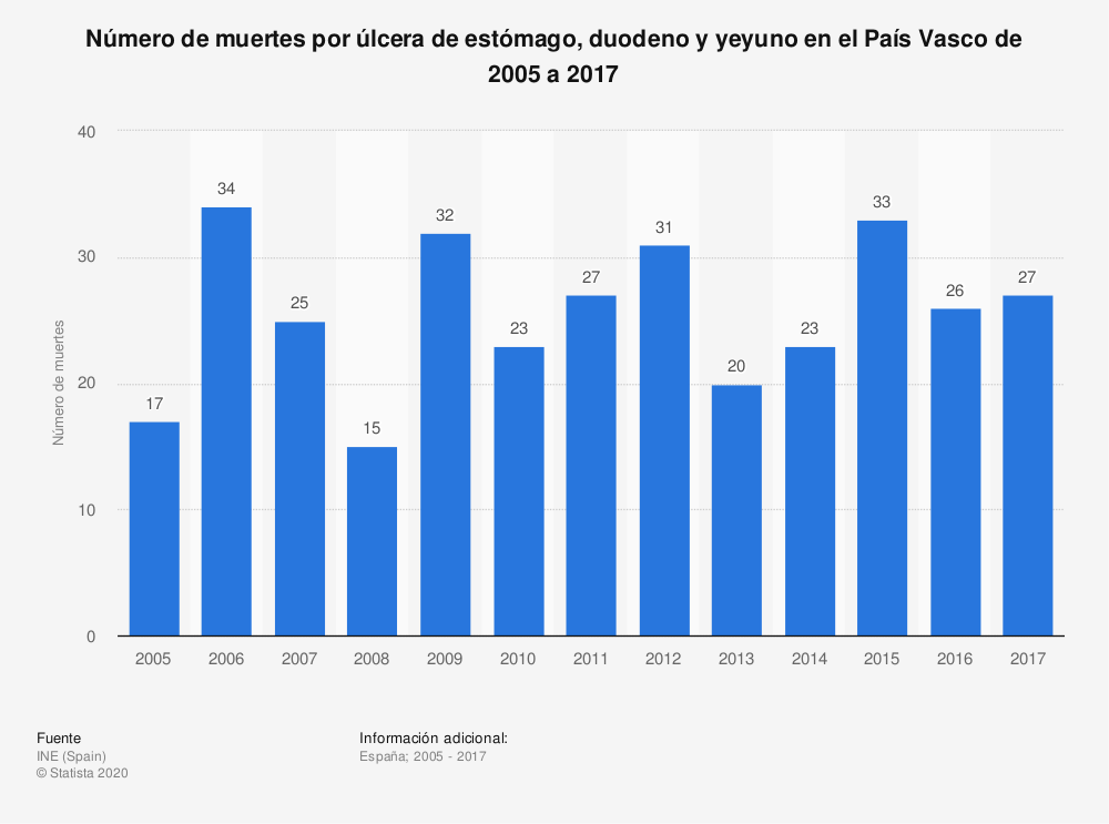 Estadística: Número de muertes por úlcera de estómago, duodeno y yeyuno en el País Vasco de 2005 a 2017 | Statista