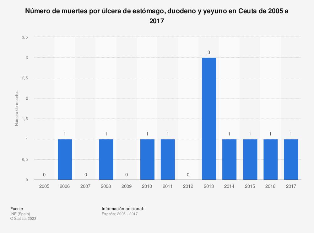 Estadística: Número de muertes por úlcera de estómago, duodeno y yeyuno en Ceuta de 2005 a 2017 | Statista